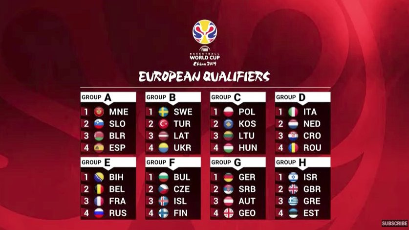 grupi kvalifikacii evrobasket 2019