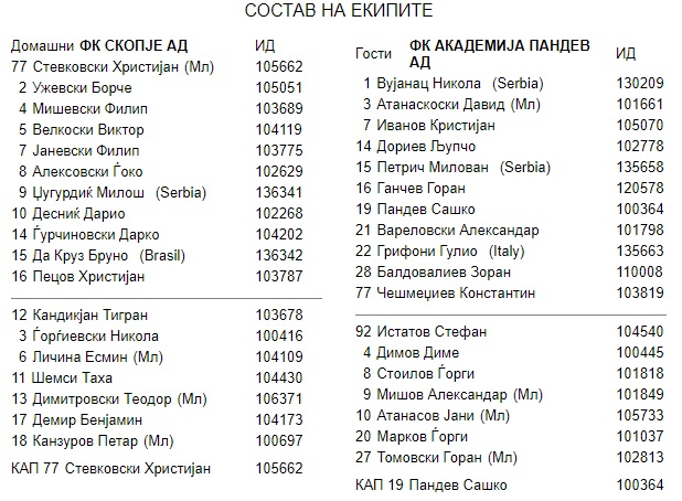 Состави - Скопје - Академија Пандев