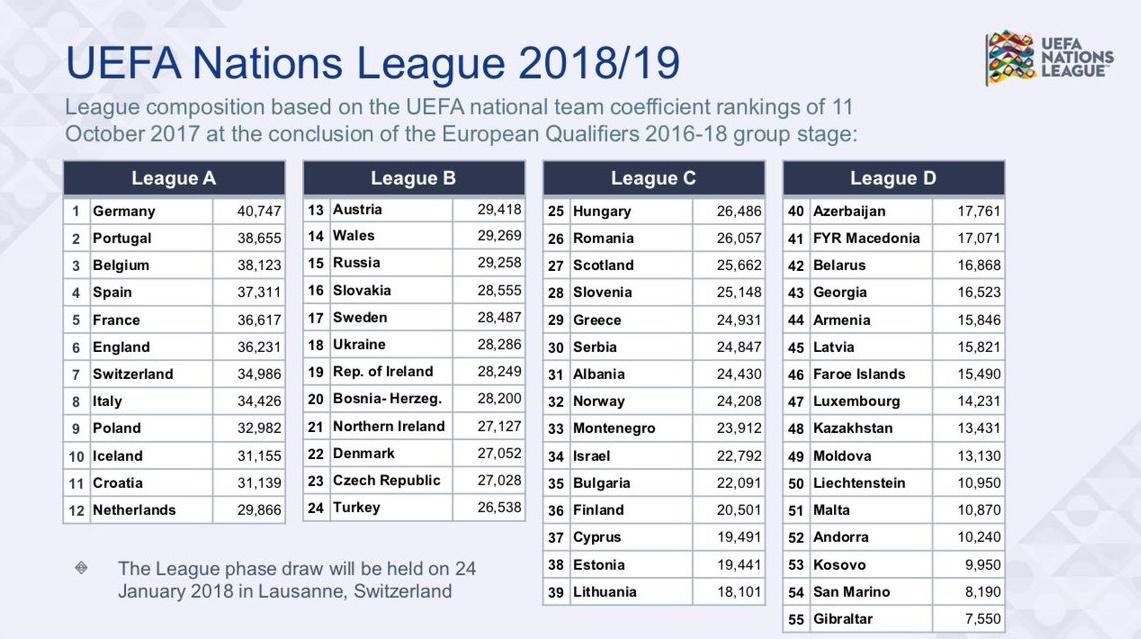 uefa - liga nacii 2